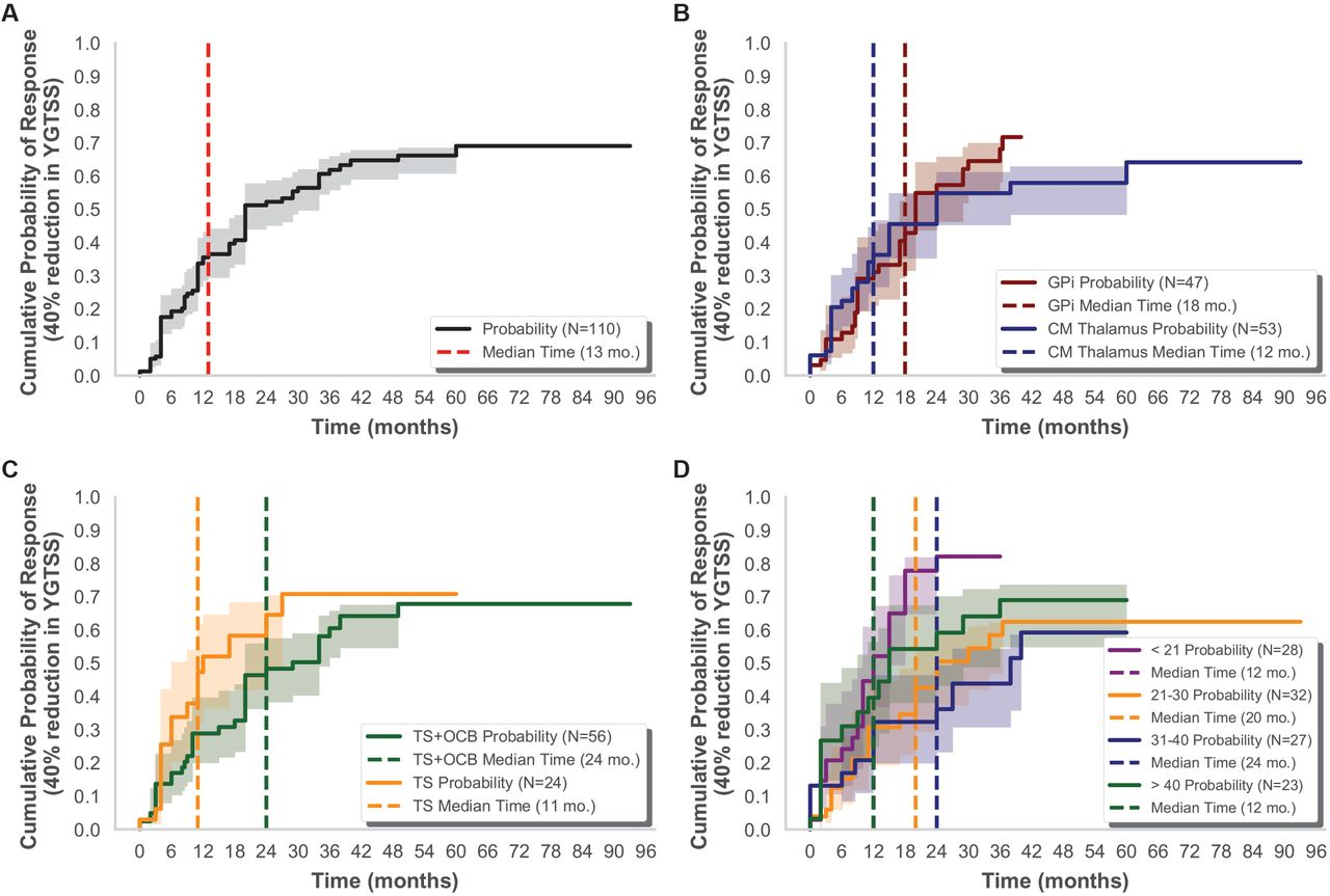 Image-based analysis and long-term clinical outcomes of deep brain